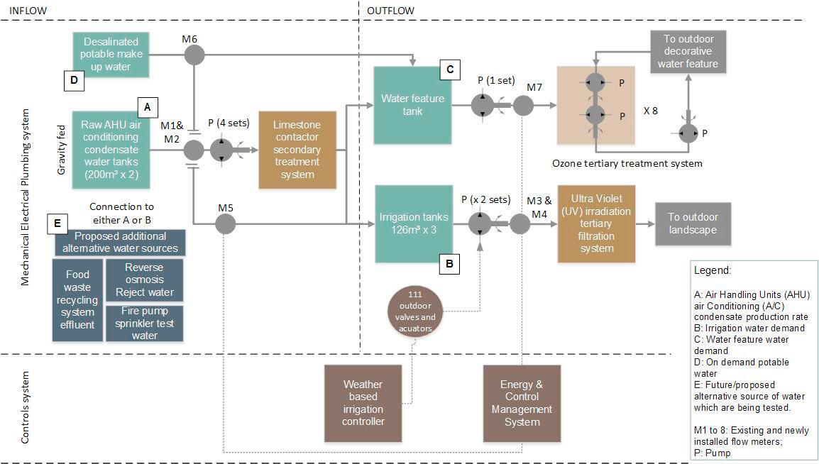 alternative water sources diagram