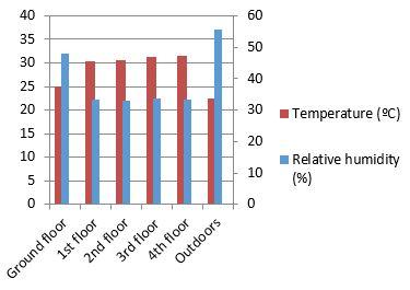 overheating corridors